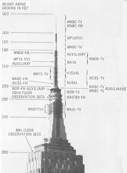 Fig. 6 A detailed view of the upper portion of the Empire State